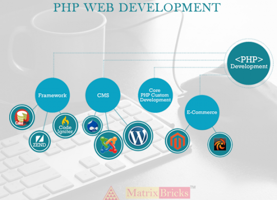 Most Important Benefits Of PHP Web Development