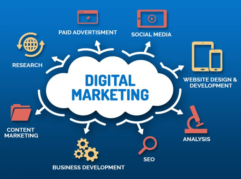 Digital Marketing Tips You Can Consider For Business Growth