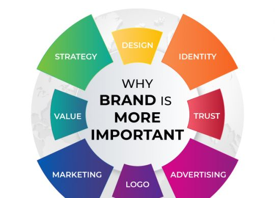 Why Brand is More Important